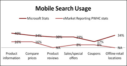 Mobile Search Usage chart