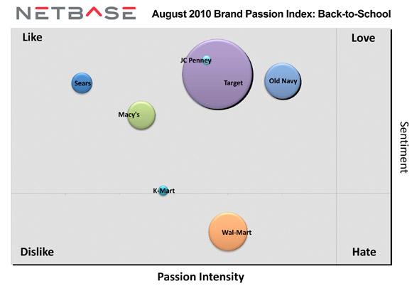 Netbase chart