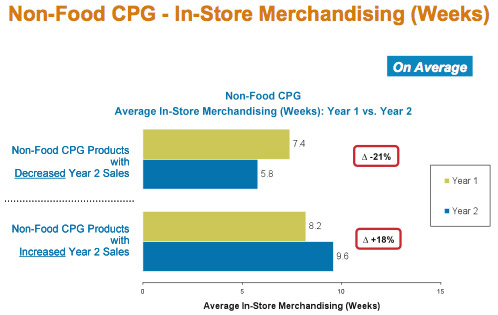Non-Food CPG -- In-Store Merchandising chart