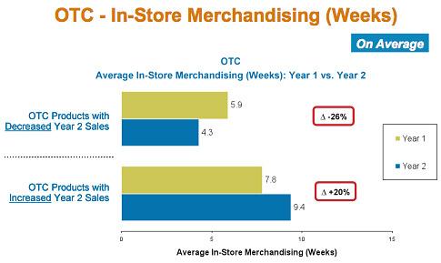 OTC -- In-Store Merchandising chart