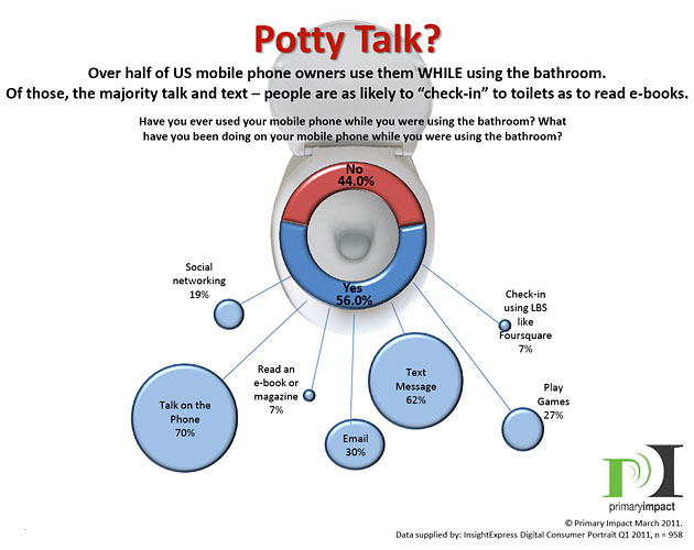 Potty Talk chart