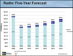 Radio: 5 Year Forecast