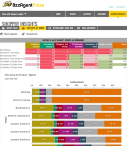 BzzAgentPulse Shopper Insights feed