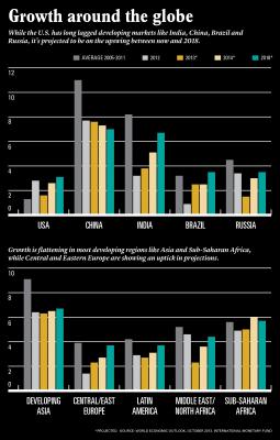 emerging markets chart