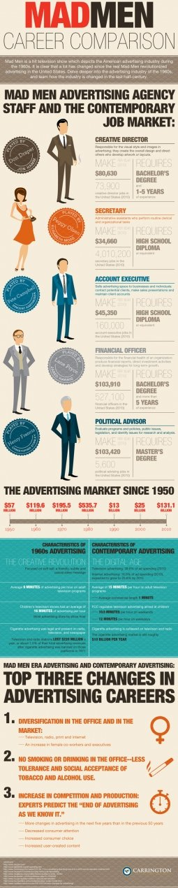 Madmen career comparison infographic