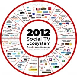 Social TV ecosystem updated