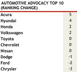 Automotive Advocacy Top 10