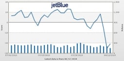 JetBlue Buzz chart