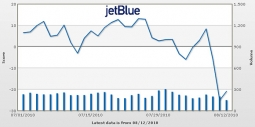 Jetblue hits turbulence case study solution