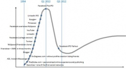Gartner graph 2