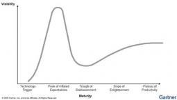 Gartner graph