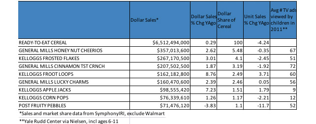 Sales for the top chidlren's brands in 52 weeks ending April 15.