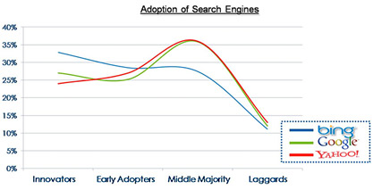 Adoption of Search Engines chart