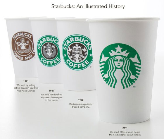 Starbucks Logo Example of Marketers Learning to Be Quiet | Small ...