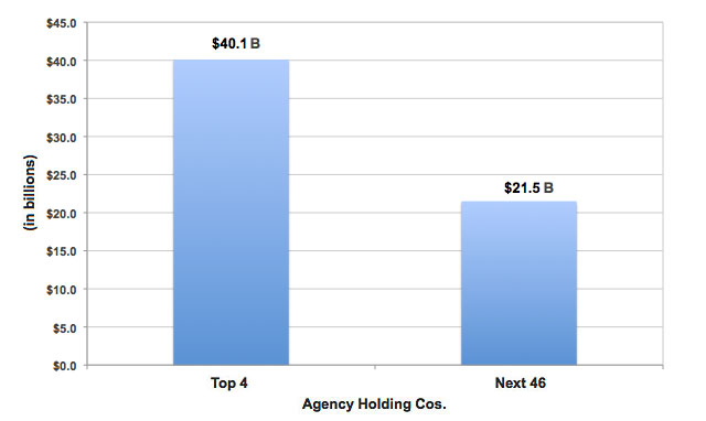 Agency Holding Cos. chart