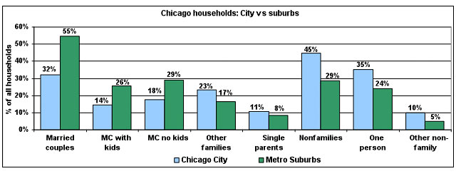 Chicago Households chart