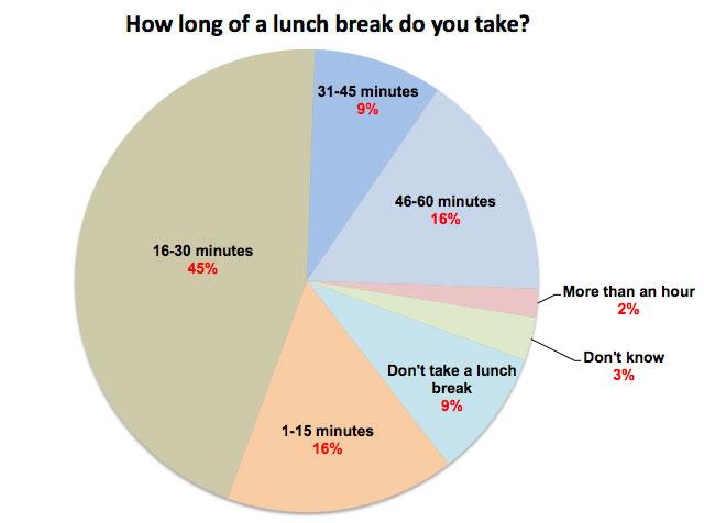 Lunchbreak chart