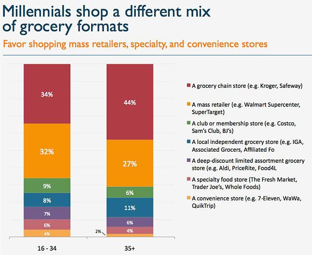 Millennials Shop a different mix of                                                                  grocery formats