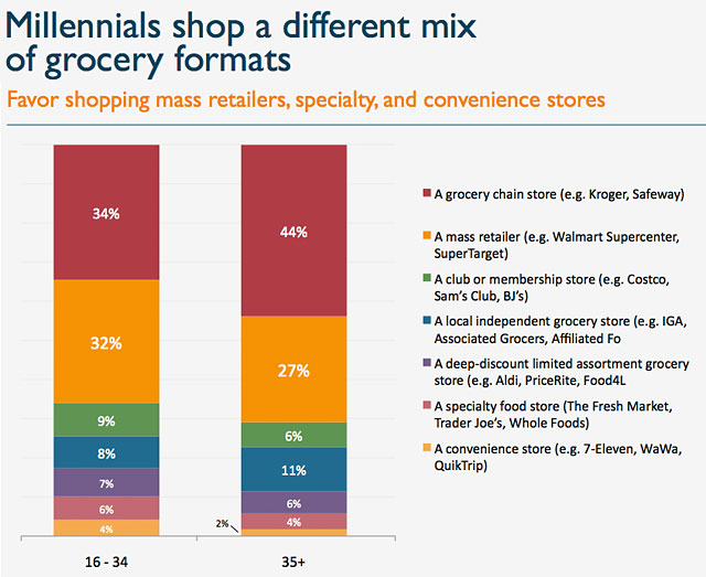 grocery store marketing tactics