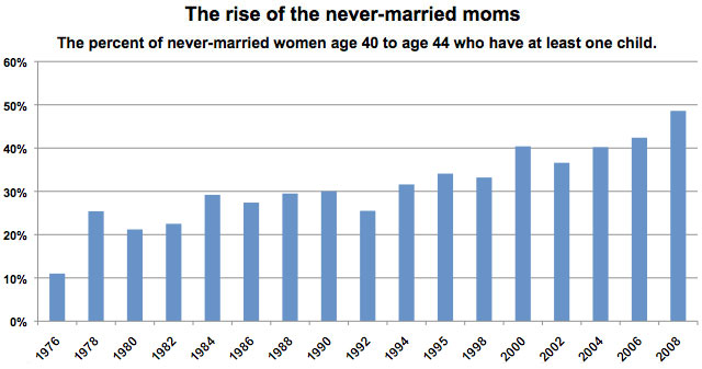 Never-Married Moms chart