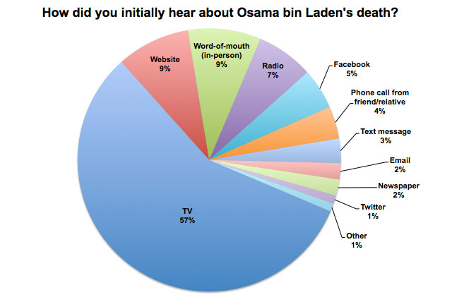 How did you originally hear about Osama bin Laden's death?