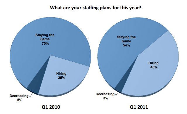 Staffing chart