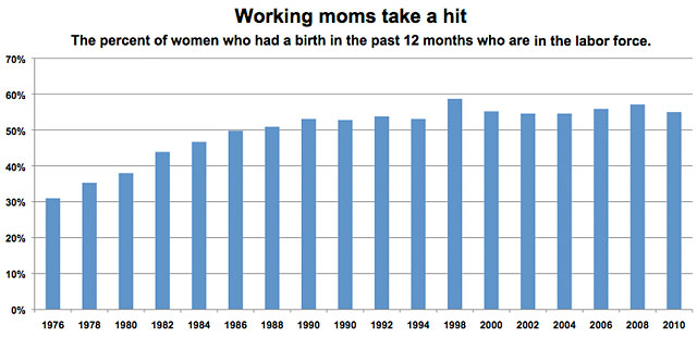 Working Moms chart