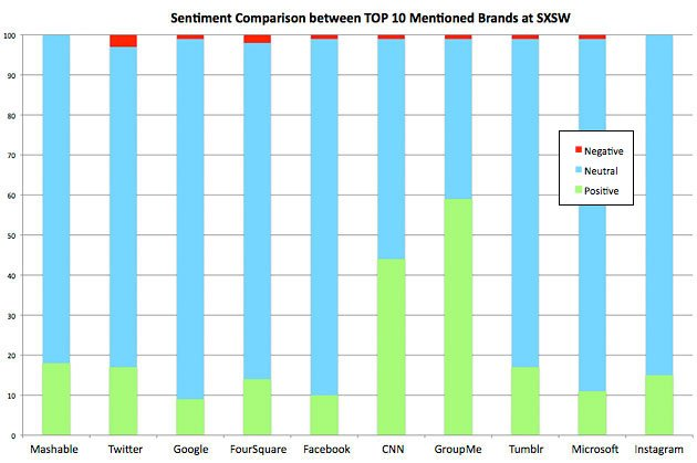 SXSW Sentiment Comparison chart