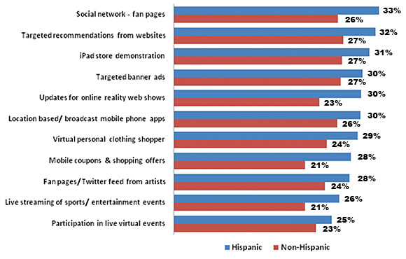 Impact of interest in digital experiences on opinion of brand being promoted chart