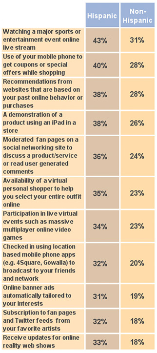 Interest in Digital Media Experiences chart