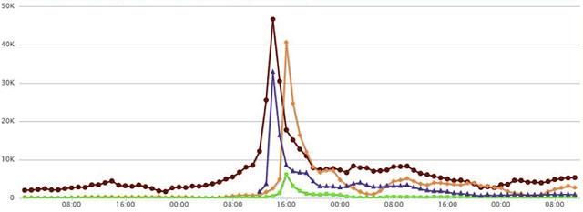Trendrr chart