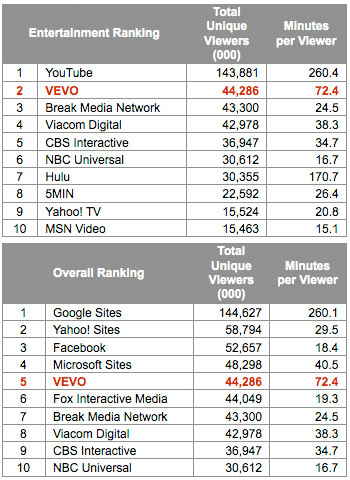 Vevo Rankings charts