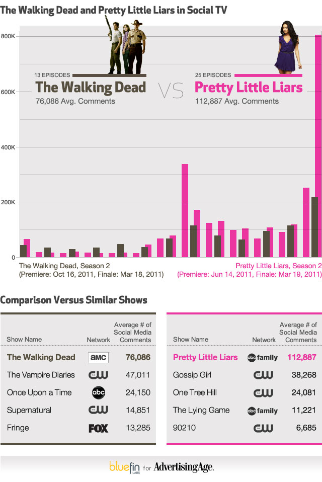 Social TV: 'Pretty Little Liars' Vs. Zombies and... the President?