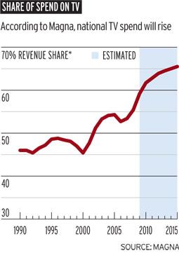 TV spending