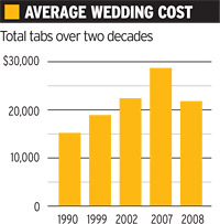 Wedding Reception Costs Down Bridal Sites TV Shows Up