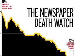 Newspaper Death Watch chart