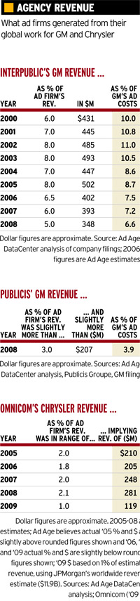 Agency revenue