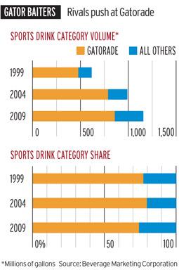 Gatorade chart