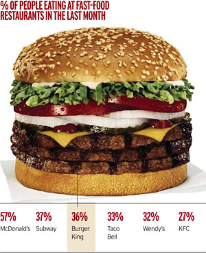 Your fast food fix costs 500 a year news adage for American cuisine facts