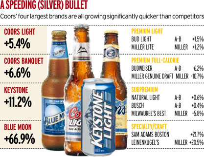 Coors Light Alcohol Content By State Iron Blog