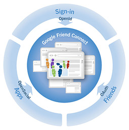 Google Friends Network
