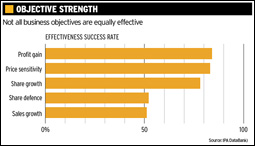 Objective Strength chart