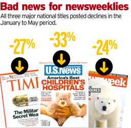 News weeklies graph