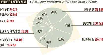 TNS 2008 U.S. measured media for all advertisers including LNA 100: $142 billion.