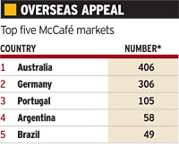 Top five McCafe markets