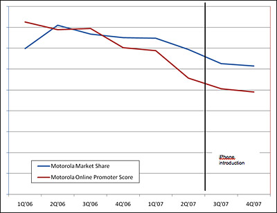 Motorola Online Advocacy and Share Chart