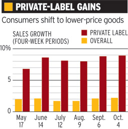 Private-label gains