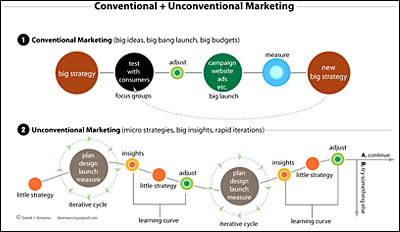 Conventional and Unconventional Marketing chart