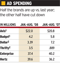 Ad spending of rental car companies