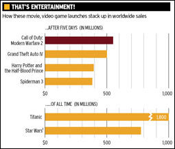 That's Entertainment chart